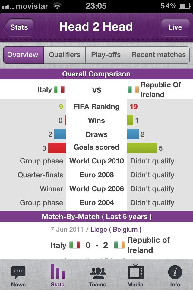 New Total Euro 2012 iPhone App Provides Best Player and Team Stats